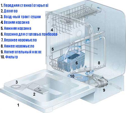Устройство посудомоечной машины, принцип работы ПММ